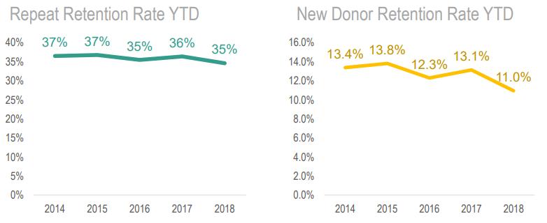 Nonprofit Donor Retention Rates